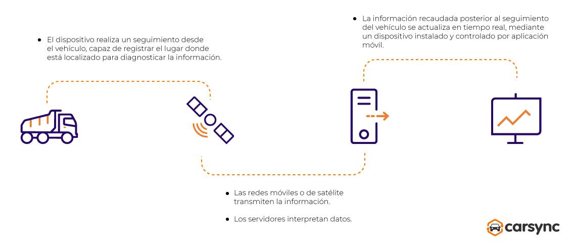 infografia como funciona la telematica