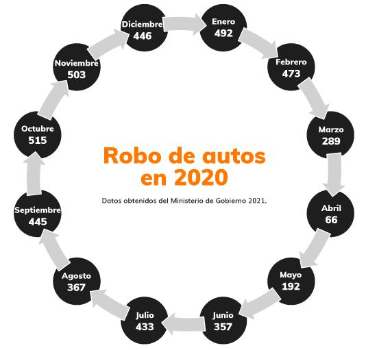 infografía 1 robos de vehiculos en ecuador 2020
