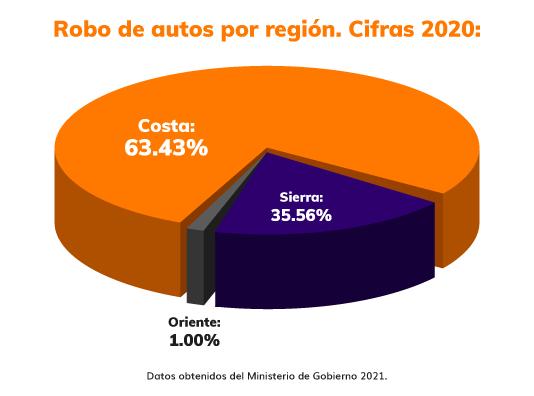 infografía 2 robos de vehiculos en ecuador por regiones