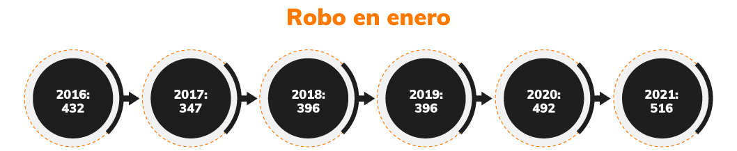 infografía 3 robos de vehiculos en ecuador enero