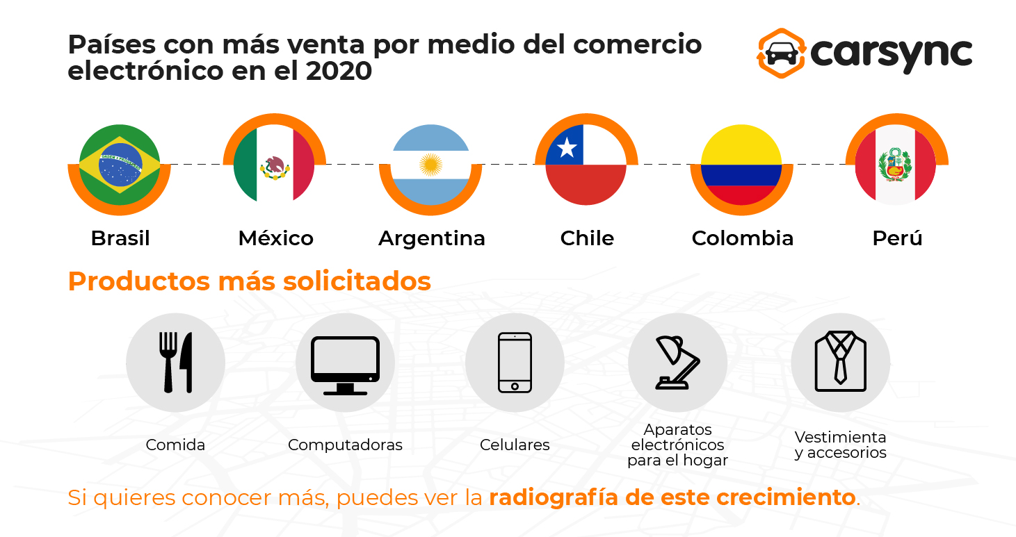 Países con más venta por medio del comercio electrónico en el 2020